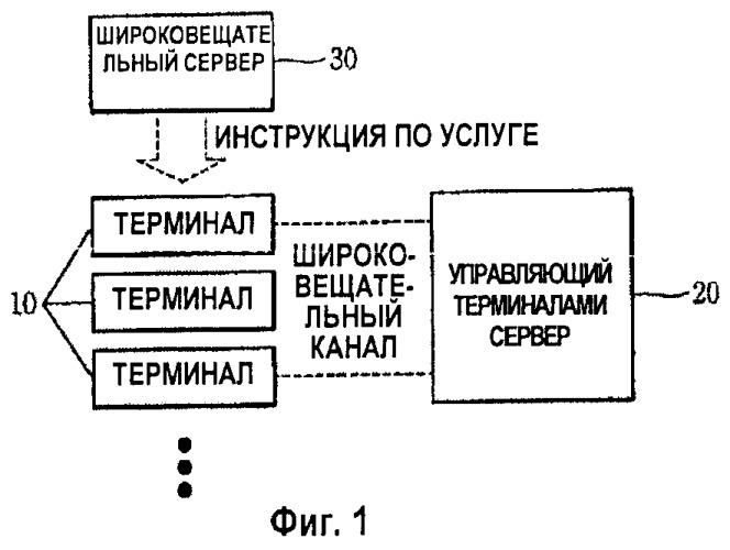 Способ управления устройством с использованием широковещательного канала