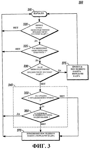 Способ многоинтервальной передачи пакетных данных