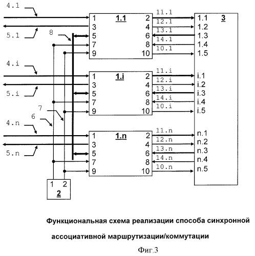 Способ синхронной ассоциативной маршрутизации/коммутации