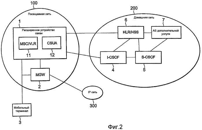Система пользовательского агента коммутации каналов, устройство связи и способ обеспечения услуги, используемый для этого