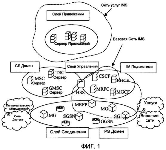 Конфигурация услуг подсистемы ip мультимедиа