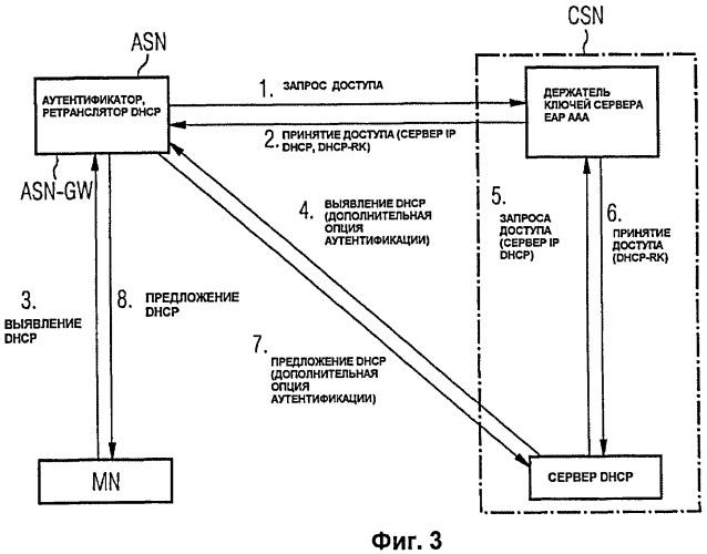 Способ передачи сообщений dhcp