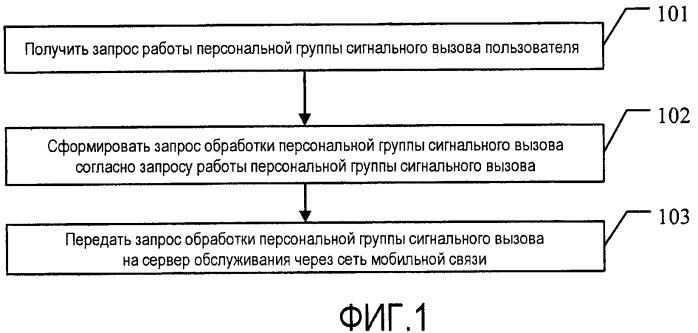 Способ обработки услуг, система связи и связанное устройство