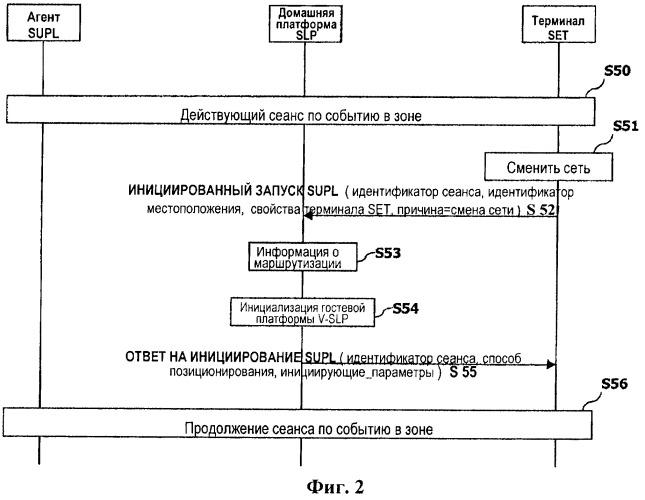 Способ определения местоположения при переходе между сетями