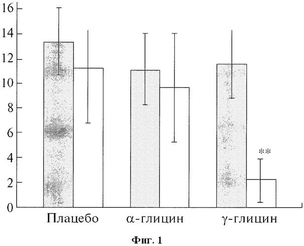Препарат, снижающий время каталептических реакций, тревожность и усиливающий исследовательскую мотивацию