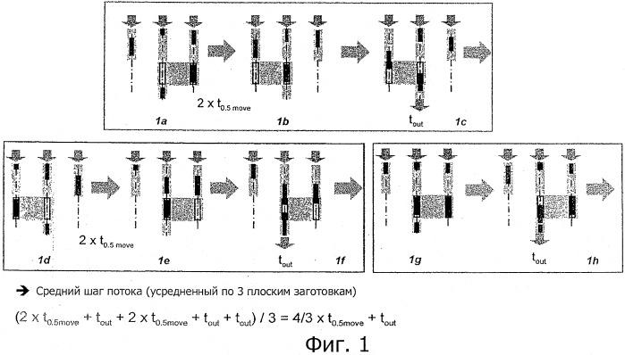 Устройство для передачи изготовленных методом непрерывной разливки плоских заготовок
