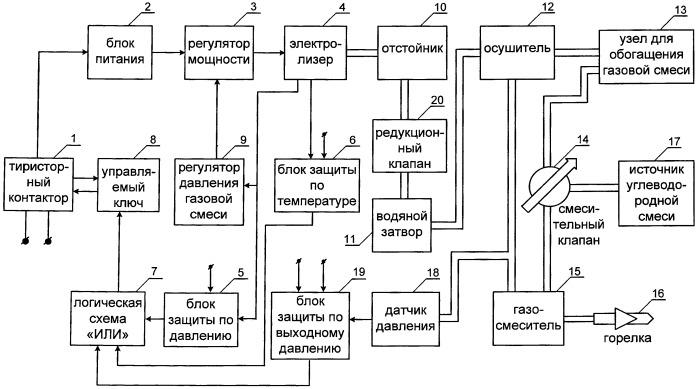 Устройство для газоплазменной обработки материалов