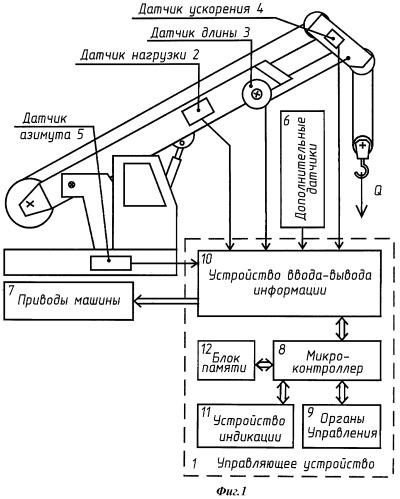 Ограничитель нагрузки грузоподъемной или строительной машины (варианты)