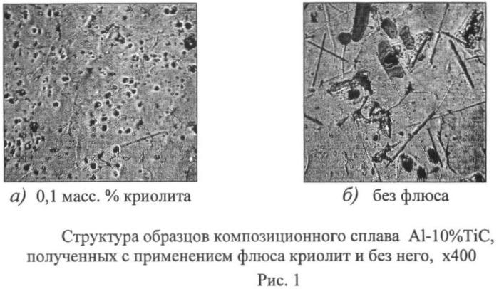 Способ получения литейного композиционного сплава алюминий-карбид титана