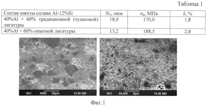 Способ приготовления мелкокристаллической алюминиево-кремниевой лигатуры