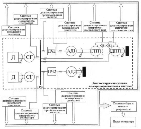 Способ диагностирования в реальном времени судовой электроэнергетической системы