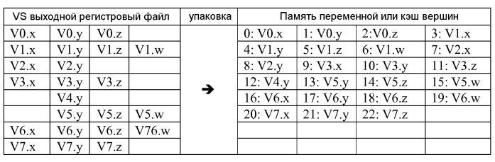 Схема для упаковки и связывания переменной в графических системах