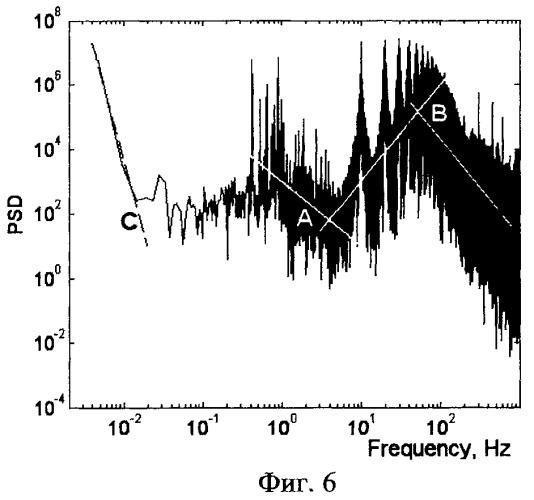 Способ диагностики резонансных пульсаций давления в напорном тракте рбмк при помощи первичного преобразователя шарикового расходомера шторм-32м