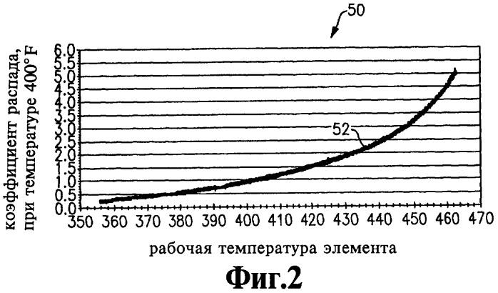 Способ эксплуатации батареи топливных элементов (варианты) и батарея топливных элементов