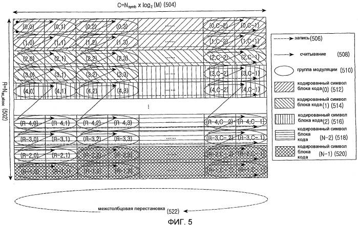 Способ и устройство перемежения данных в системе мобильной связи