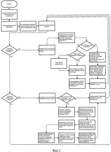 Способ потоковой стеганографической передачи двоичных данных