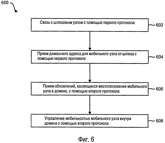 Системы и способы использования интернет-протоколов поддержки мобильности с не-интернет-протоколами поддержки мобильности