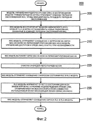 Способ и устройство для управления передачей обслуживания между сотами utra r6 и сотами r7