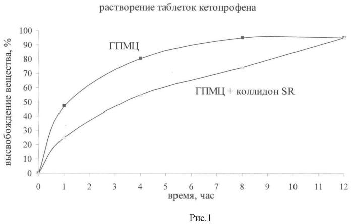 Твердая лекарственная форма пролонгированного действия нестероидного противовоспалительного средства кетопрофен, способ получения