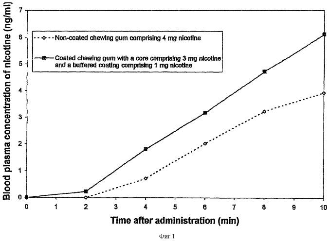 Покрытый фармацевтический продукт для доставки никотина в ротовую полость, включающий трометамол в качестве придающего буферные свойства агента