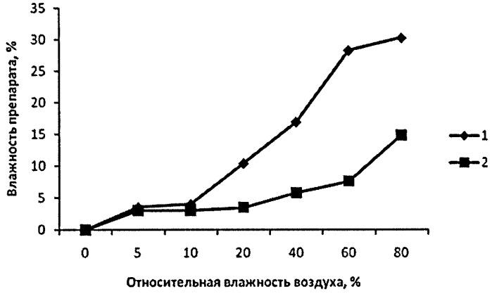 Препарат, содержащий биологически активные действующие вещества