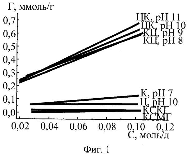 Способ получения сорбентов на основе смешанных гелей оксигидрата циркония и кремниевой кислоты
