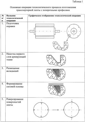Способ изготовления транспортерной ленты для наклонного транспортера