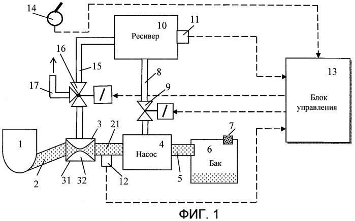 Способ транспортирования гетерогенных стоков и устройство для его осуществления