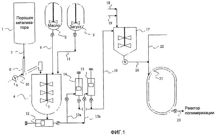 Получение каталитической пасты для полимеризации олефинов