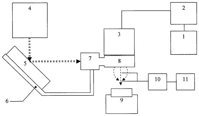 Способ лазерно-плазменного напыления покрытий