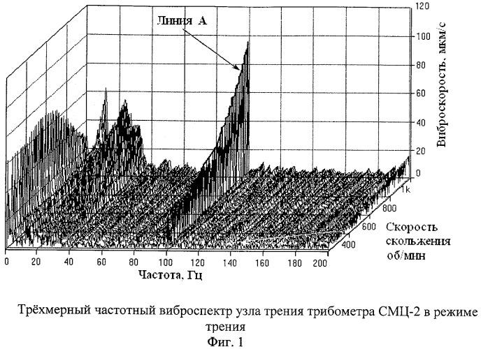 Способ определения триботехнических составляющих виброакустических спектров трибосопряжений