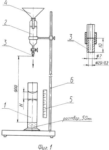 Способ контроля концентрации мыла в мыльно-содовых растворах для машинной промывки шерсти