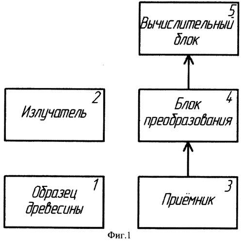 Способ и устройство определения плотности древесины