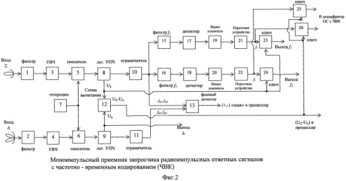Моноимпульсный приемник запросчика радиоимпульсных сигналов с частотно-временным кодированием