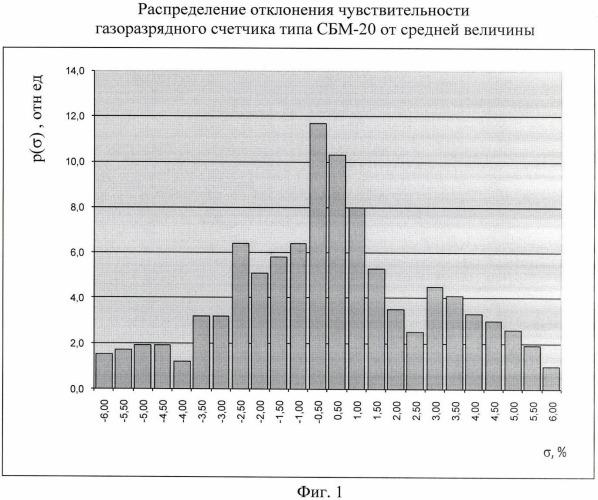 Способ электрической поверки войсковых измерителей мощности дозы гамма-излучения