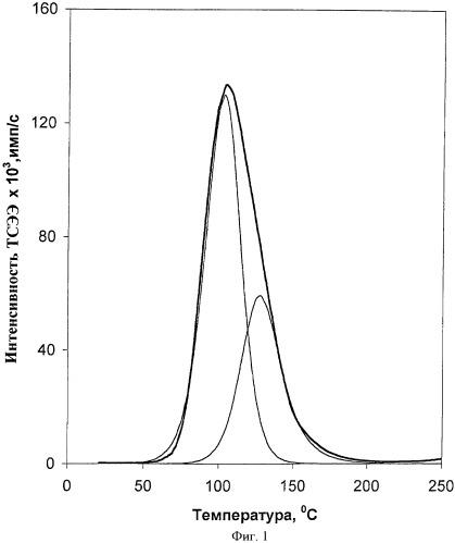 Рабочее вещество для термоэкзоэлектронной дозиметрии