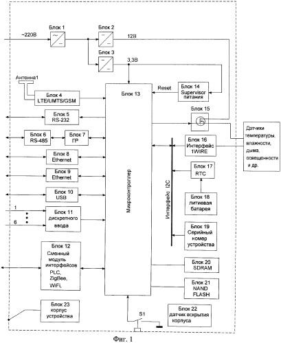 Устройство сбора, обработки и передачи телеметрической информации