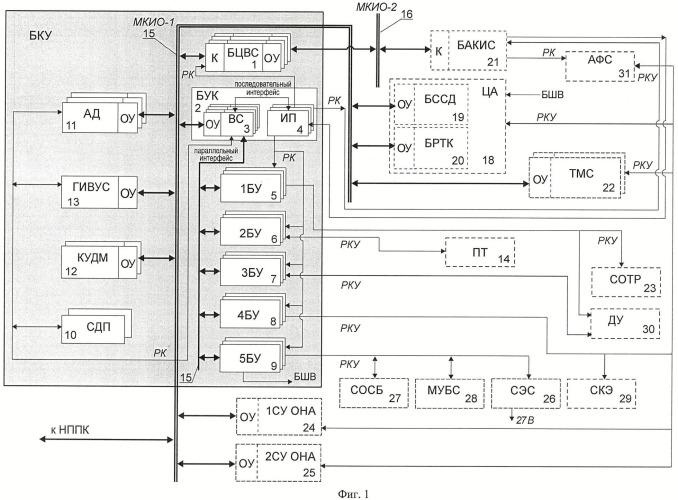 Способ формирования 4-канальной отказоустойчивой системы бортового комплекса управления повышенной живучести и эффективного энергопотребления и его реализация для космических применений
