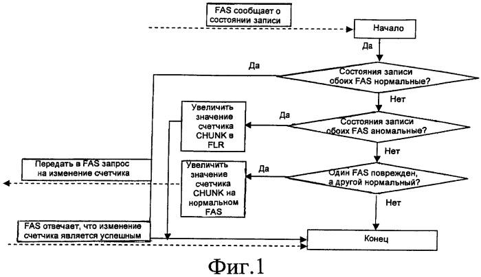 Распределенная файловая система и способ управления согласованностью блоков данных в такой системе