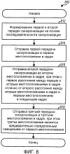Передачи синхронизации в системе беспроводной связи