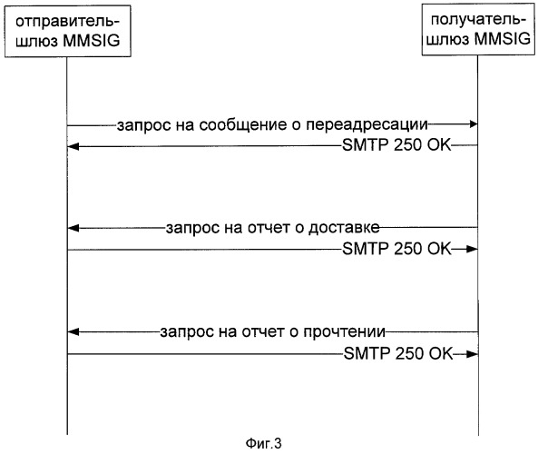 Способ выполнения защиты от дублирования сообщений о переадресации при взаимодействии мультимедийных сообщений и межсетевой шлюз мультимедийных сообщений
