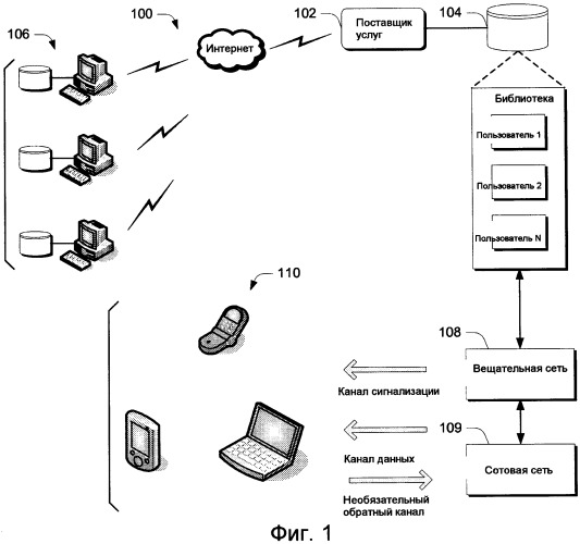 Доставка индивидуального контента по вещательной сети