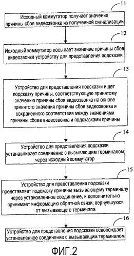 Способ и устройство для представления подсказки причины сбоя видеозвонка