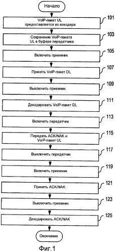 Согласование времени передачи и приема в сотовых системах с пакетной коммутацией