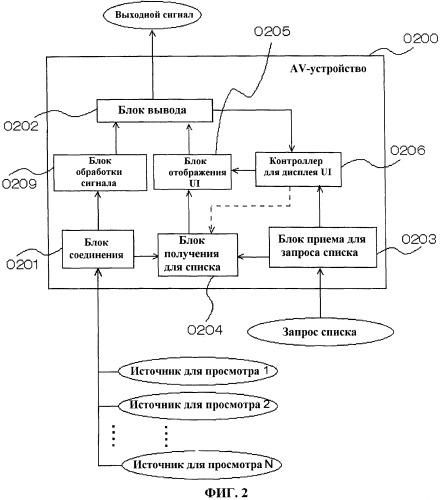 Av-устройство и способ отображения пользовательского интерфейса