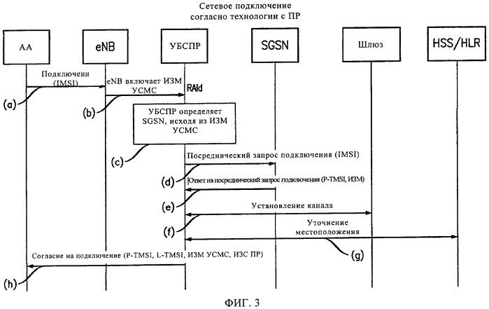 Регистрация мобильного терминала в зоне перекрытия обслуживания сот первой и второй сетей