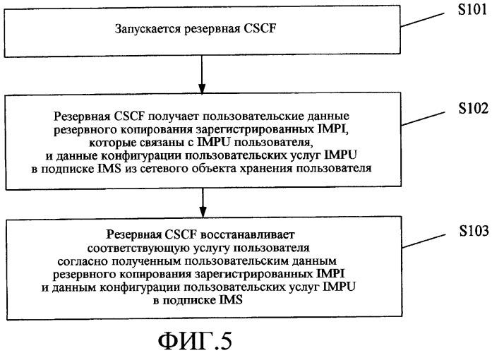 Способ, устройство и система аварийного восстановления ims