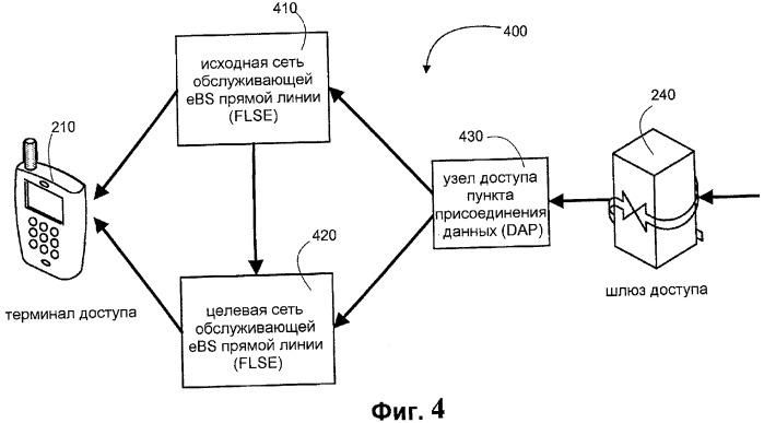 Способы и устройства для упорядоченной доставки пакетов данных при передаче обслуживания