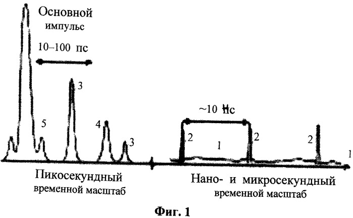 Способ ускорения ионов и устройство для его осуществления
