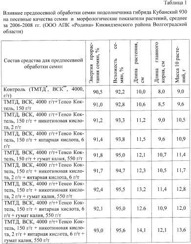 Средство для предпосевной обработки семян преимущественно подсолнечника (варианты)
